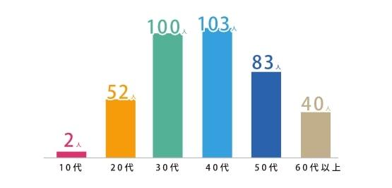10代:2人、20代:52人、30代:100人、40代:103人、50代:83人、60代以上:40人